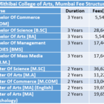 Mithibai College of Arts Fee Structure