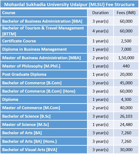 Mohanlal Sukhadia University Udaipur Fee Structure