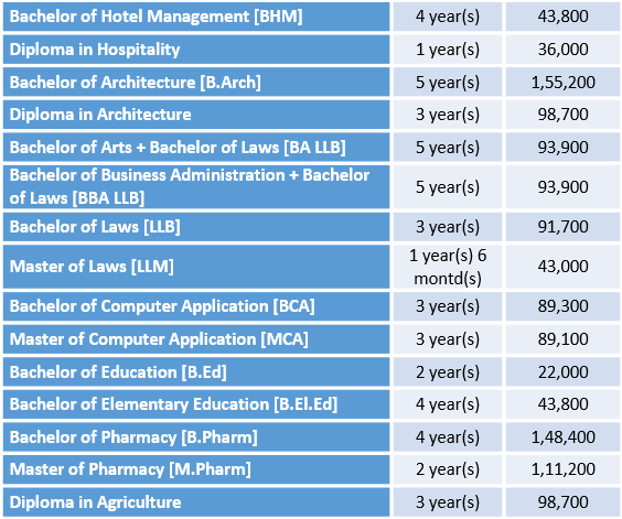 Monad University Fee Structure and Courses