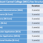 Mount Carmel College (MCC) Fee Structure