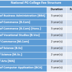 National PG College Fee Structure