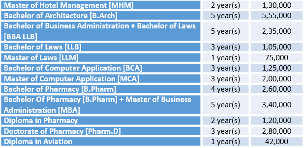 Nims University Courses