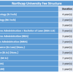 Northcap University Fee Structure