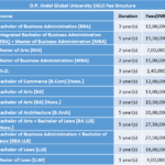 O.P. Jindal Global University (JGU) Fee Structure
