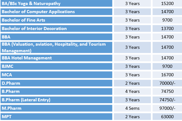 OPJS University Fee Details