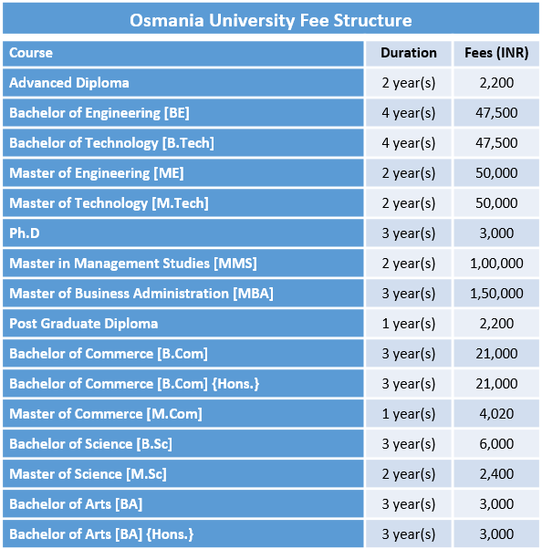 Osmania University Fee Structure