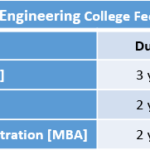 Panimalar Engineering College Fee Structure