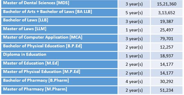 Panjab University Courses