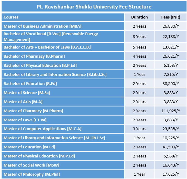 Pt. Ravishankar Shukla University Fee Structure