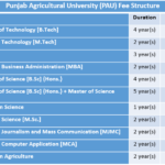 Punjab Agricultural University (PAU) Fee Structure