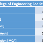 R V College of Engineering Fee Structure