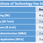 RNS Institute of Technology Fee Structure