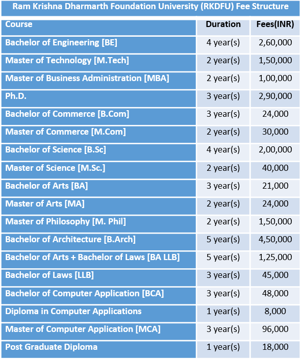Ram Krishna Dharmarth Foundation University (RKDFU) Fee Structure