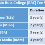 Ramnarain Ruia College (RRC) Fee Structure