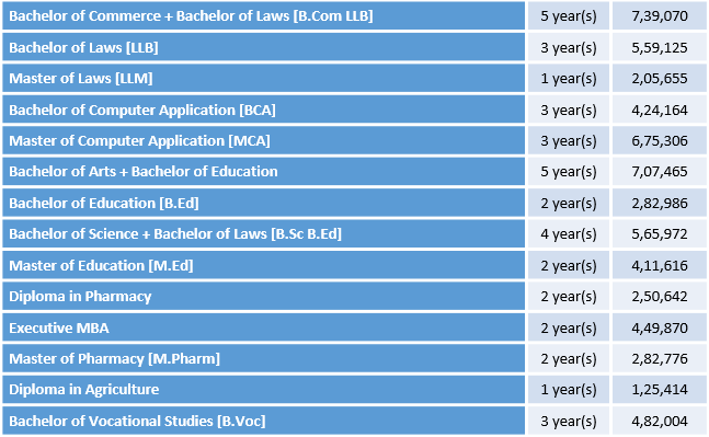 Rayat Bahra University Courses