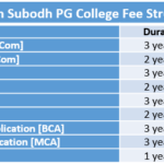 SS Jain Subodh PG College Fee Structure