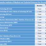Saveetha Institute of Medical and Technical Sciences Fee Structure