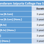 Seth Anandaram Jaipuria College Fee Structure