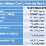 Shri Mata Vaishno Devi University Fee Structure