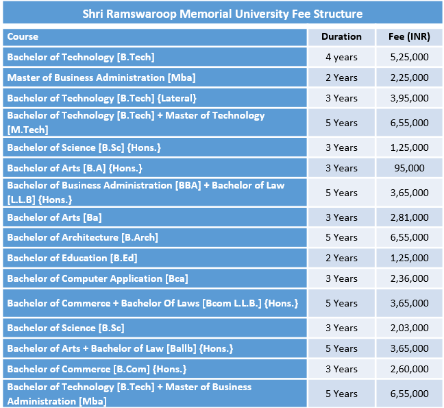 Shri Ramswaroop Memorial University Fee Structure