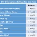 Shri Shikshayatan College Fee Structure