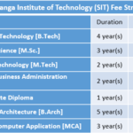 Siddaganga Institute of Technology (SIT) Fee Structure