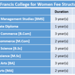 St Francis College for Women Fee Structure