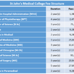 St John's Medical College Fee Structure