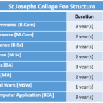 St Josephs College Fee Structure