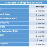 St Joseph's College Fee Structure