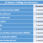St Xavier's College Fee Structure
