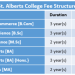 St. Alberts College Fee Structure