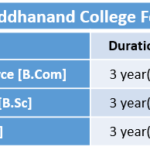 Swami Shraddhanand College Fee Structure