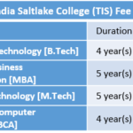 Techno India Saltlake College (TIS) Fee Structure