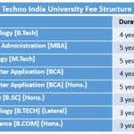 Techno India University Fee Structure