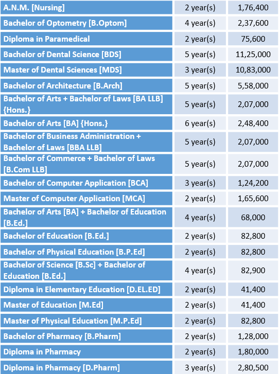 Teerthanker Mahaveer University Fee Structure