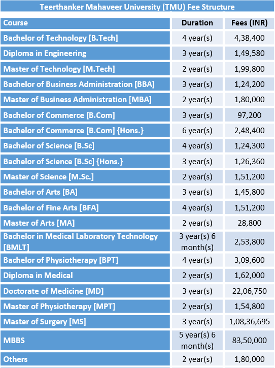 Teerthanker Mahaveer University (TMU) Fee Structure