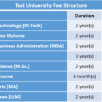 Teri University Fee Structure