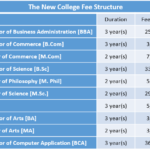 The New College Fee Structure
