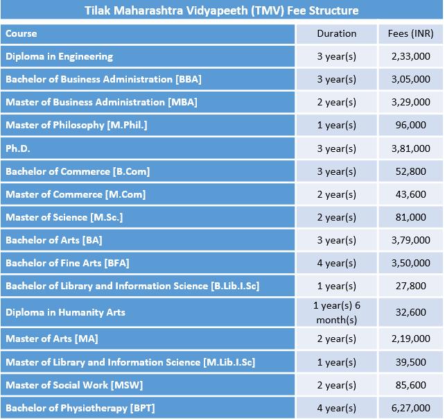 Tilak Maharashtra Vidyapeeth (TMV) Fee Structure