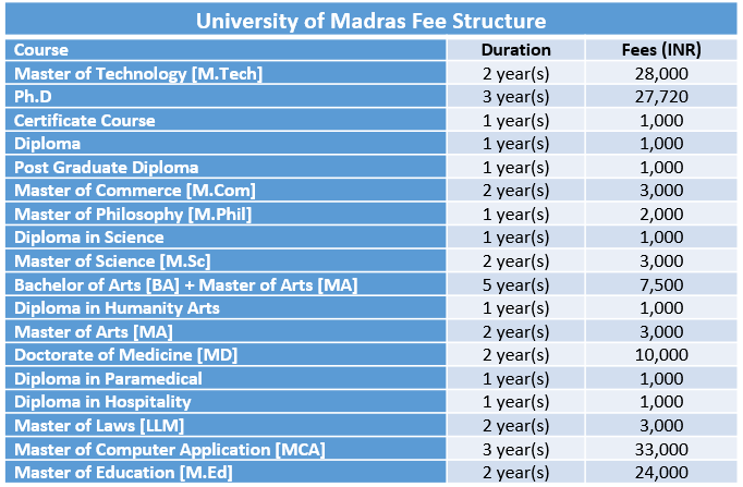University of Madras Fee Structure