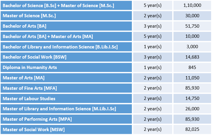 University of Mumbai Courses