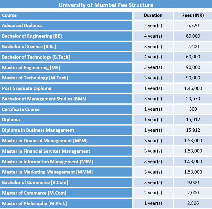 University of Mumbai Fee Structure