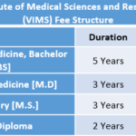Vydehi Institute of Medical Sciences and Research Centre (VIMS) Fee Structure