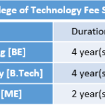 Agni College of Technology Fee Structure