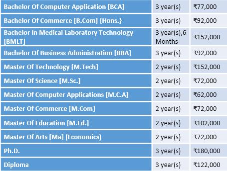 Al-Falah University Courses