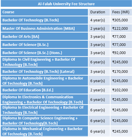 Al-Falah University Fee Structure
