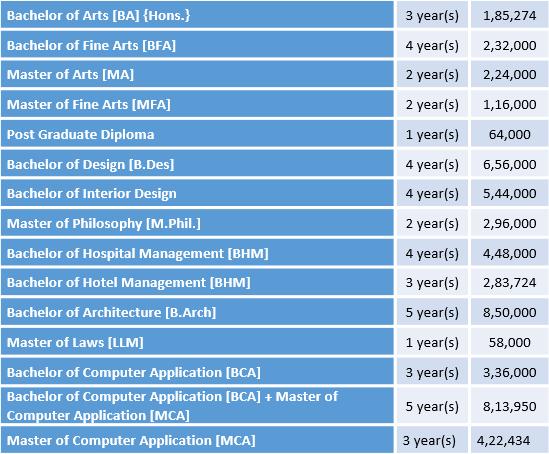 Amity University Jaipur Courses