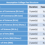 Assumption College Fee Structure