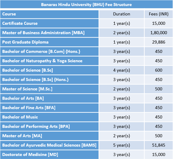 Banaras Hindu University (BHU) Fee Structure